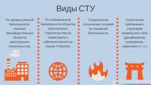 Что такое специальные технические условия по пожарной безопасности